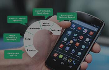 Why agile methodologies for mobile apps development?
