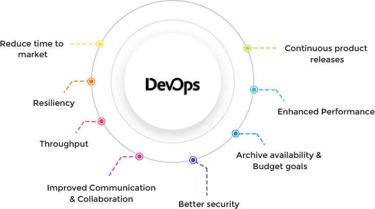Impeccable Benefits Of DevOps