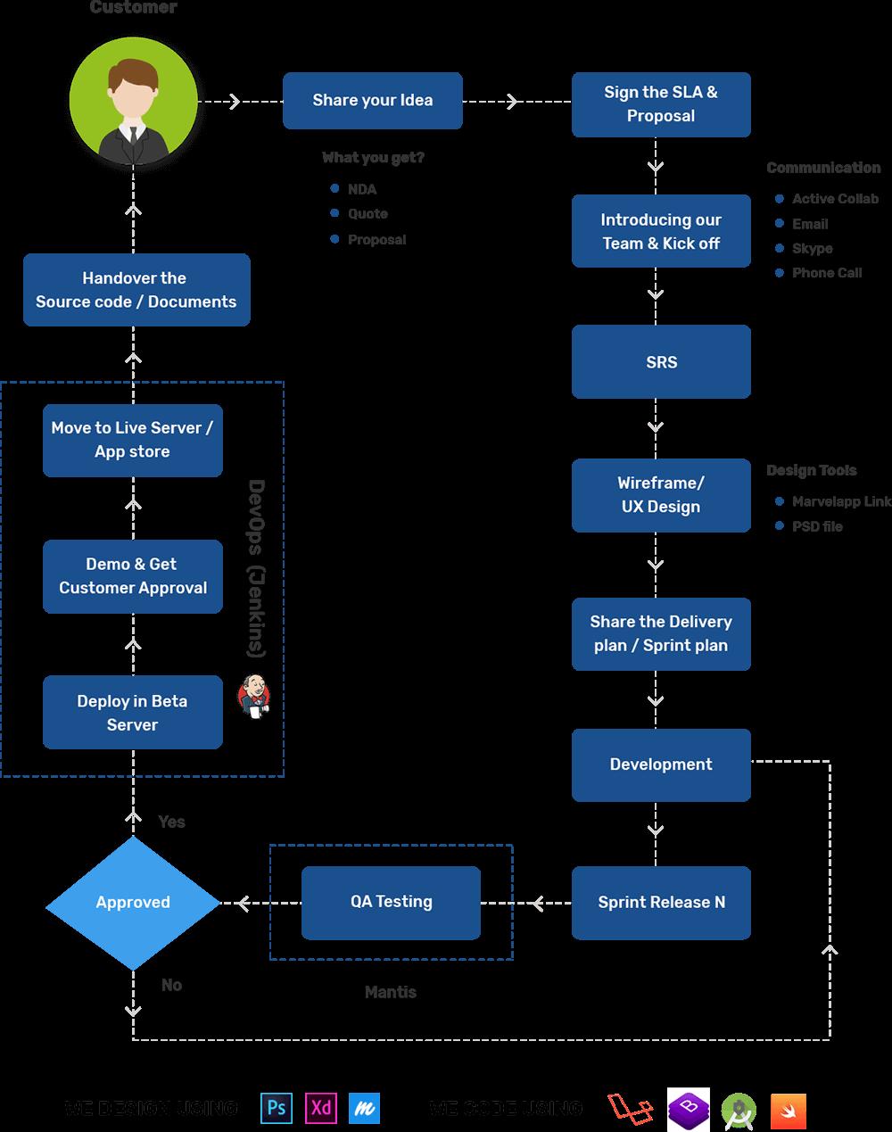 Our flow diagram