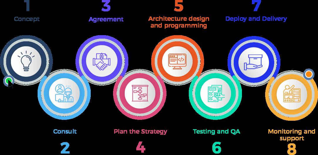 SaaS Development Process