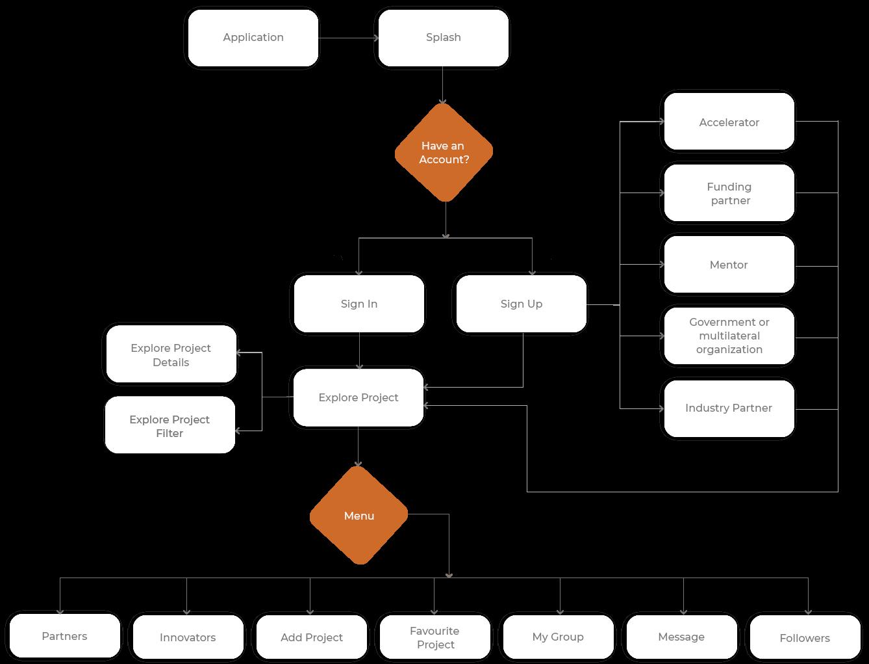 User Flow & Journeys