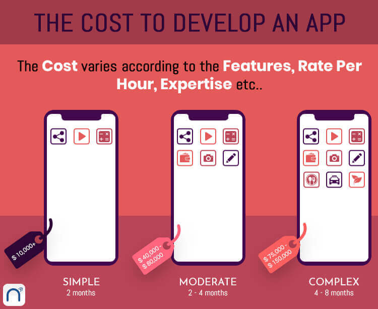 cost to develop mobile app