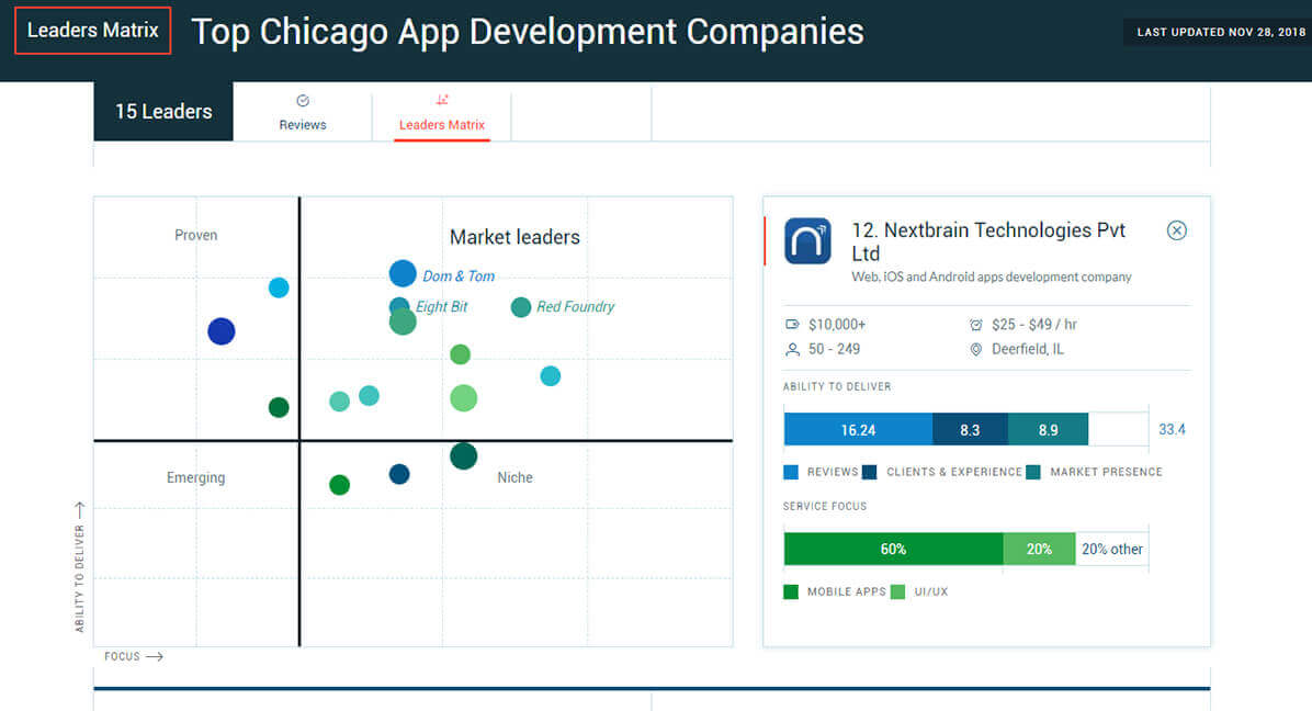 Top app developers in chicago - clutch