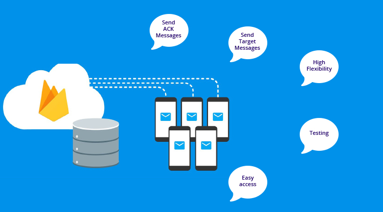 firebase cloud message