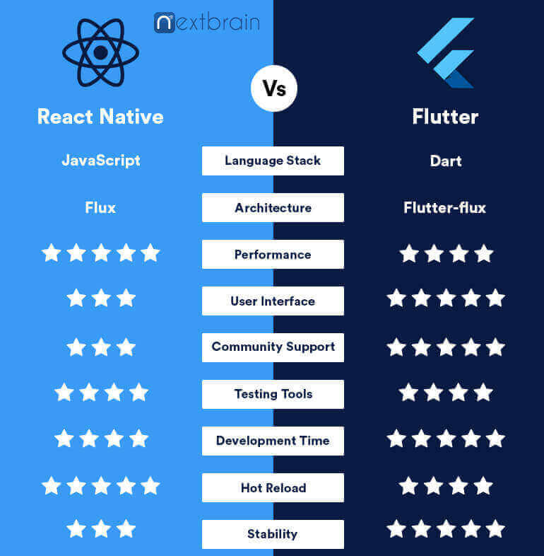 flutter vs react native which is best platform