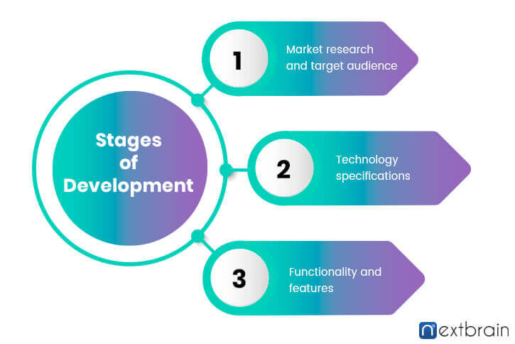 Stages of app developement